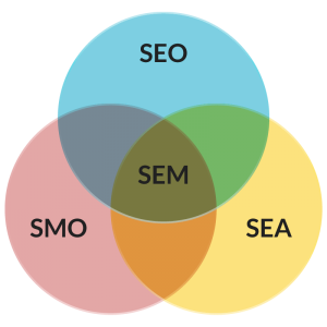 gm-cloud-design-posicionamiento-web-seo-sem-smo-sea-comparativa-digarama-venn